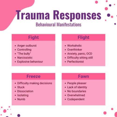 The 4 Trauma Responses